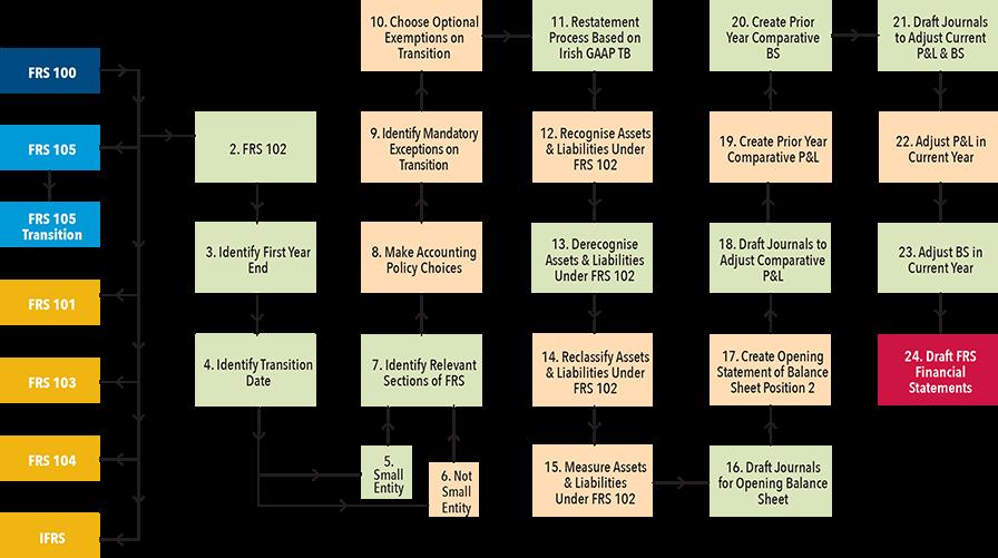 FRS 102 Transition Process